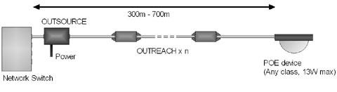 Veracity Outreach Extender Topology Diagram