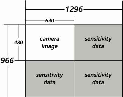 Light funnel sensor usage