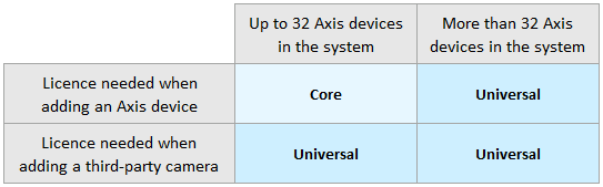ACS - core and universal licences