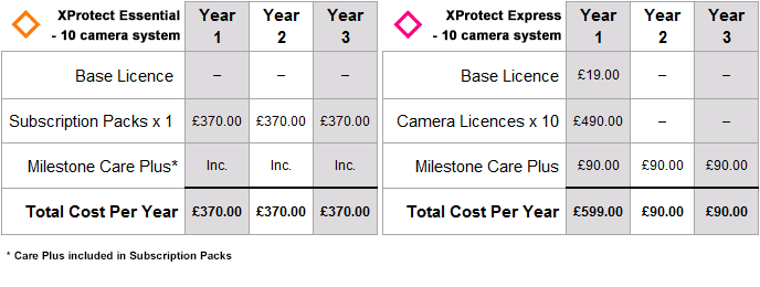 Comparison of Milestone XProtect Essential and Express for a 10 camera CCTV system over 3 years