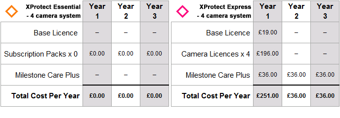 Comparison of Milestone XProtect Essential and Express for a 4 camera CCTV system over 3 years