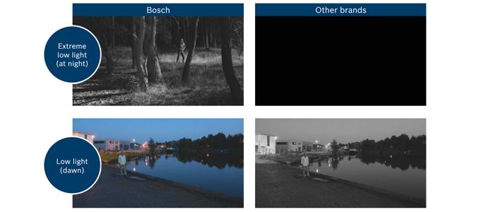 bosch-test