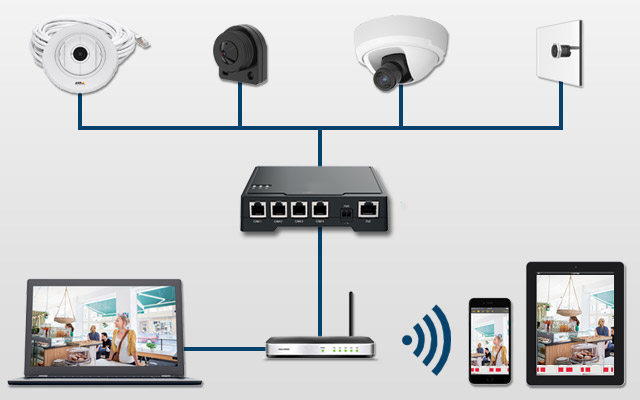 Modular IP camera system featuring an Axis F-series main unit and 4 sensors