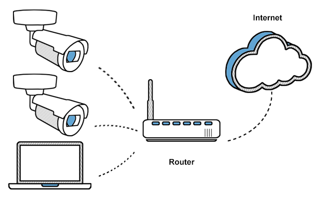 Diagram of two cameras and a computer connecting to a router, which connects to the internet