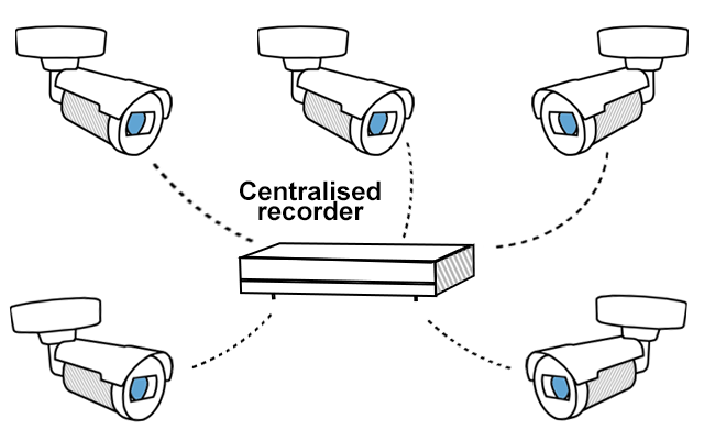 Diagram showing 5 cameras conntected to a centralised recorder