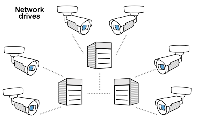 Diagram of cameras attached to network drives which connect to each other