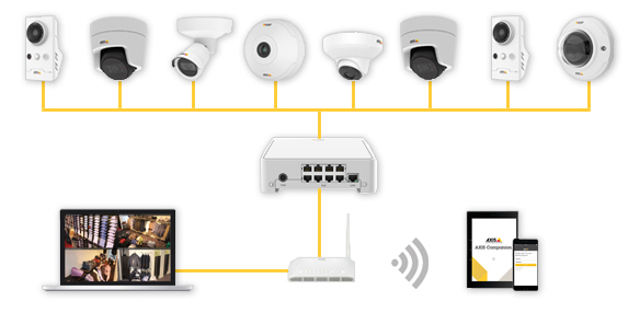 8 Axis Companion cameras connected to a NVR and router