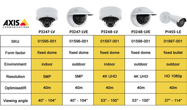 Table comparing key differences between discussed cameras