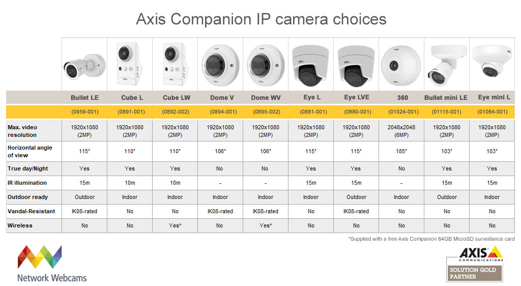 Axis Companion 8 Camera System With Nvr
