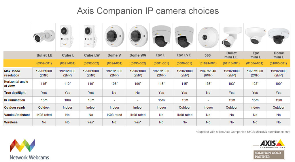Axis Companion IP camera choices