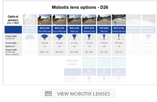 Mobotix lens options - D26