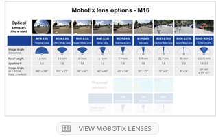 Mobotix lens options - M16